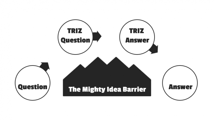 "Drawing, showing the way from your question to TRIZ question to TRIZ answer to your real answer, bypassing the ""mighty idea barrier"" mountains."