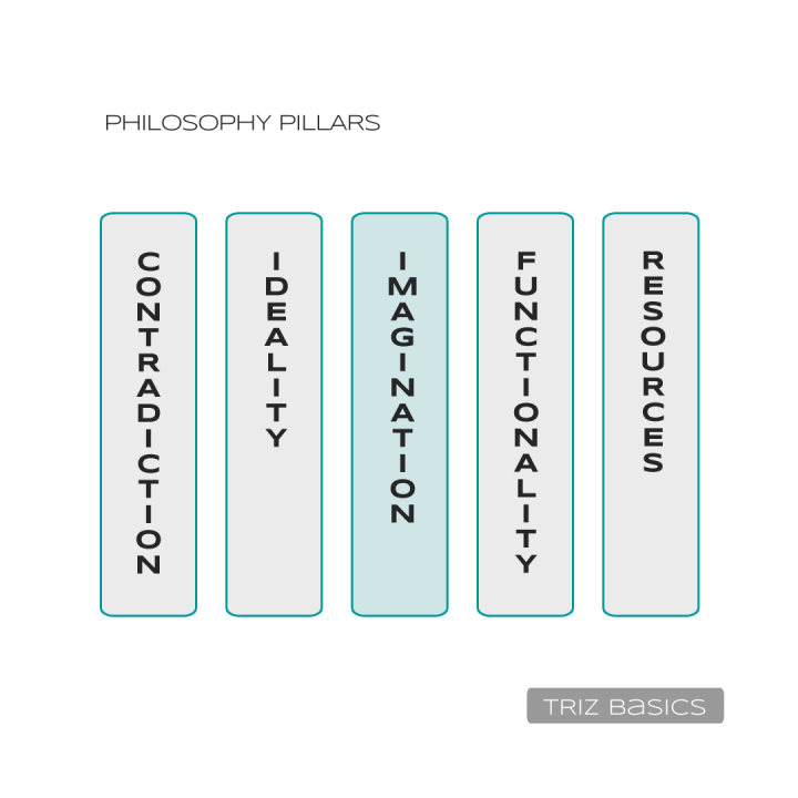 Graphics, showing the five pillars (with text)